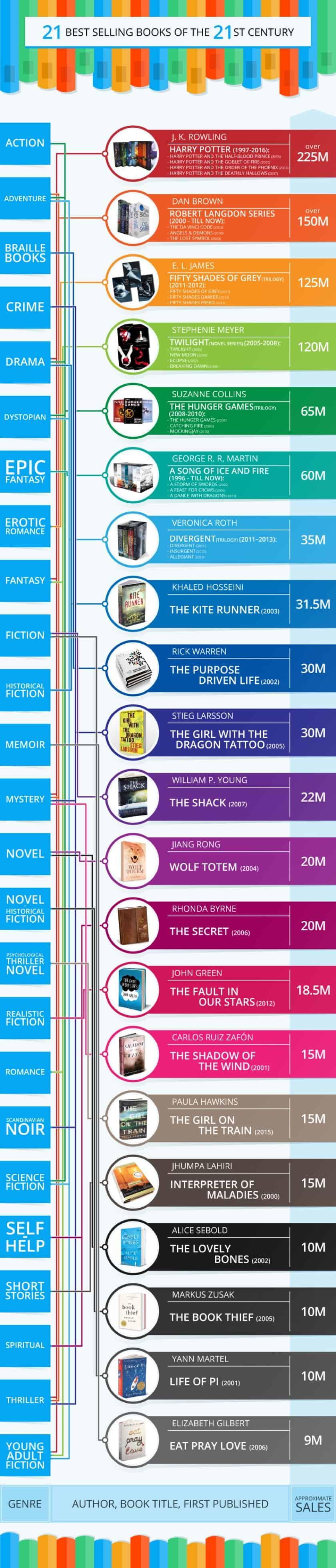 21 cuốn sách bán chạy nhất thế kỷ 21